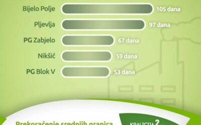 Koalicija 27: Vazduh u Bijelom Polju bio zagađen 105 dana